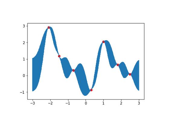 gaussian-process-regression